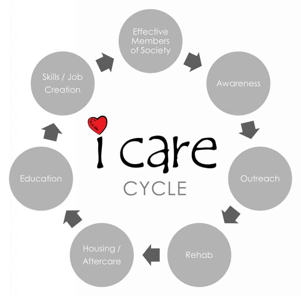 i care cycle